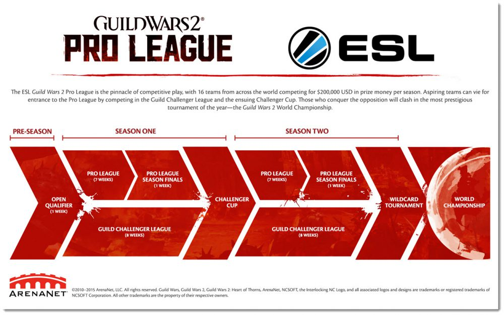 guild wars 2 pro league esports series