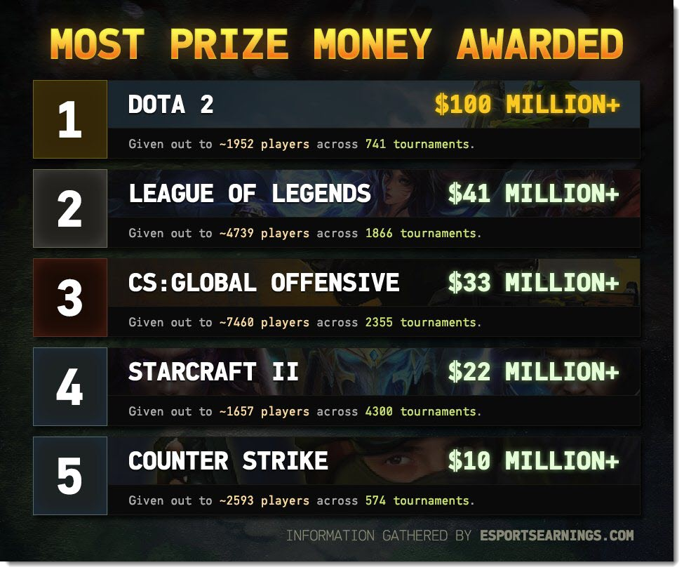 list of biggest esport prize pool 2017
