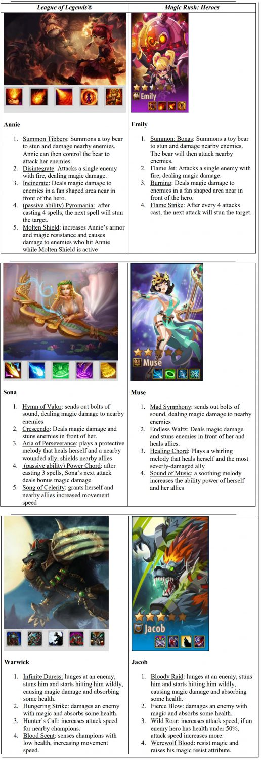 magic rush and league of legends comparison