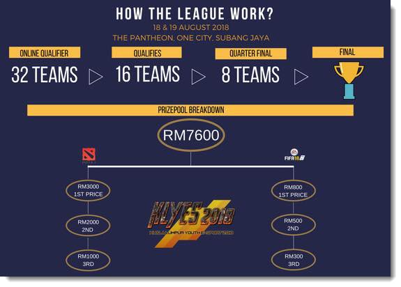 KL Youth eSports Prize Pool