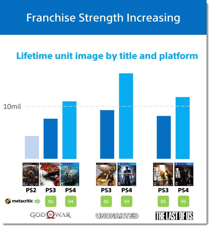 Lifetime unit image by title and platform PS4